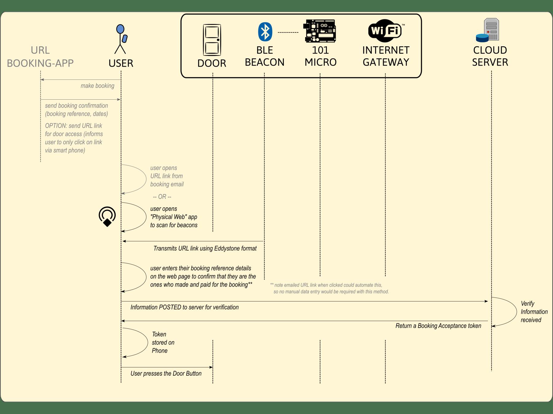 Initial Web App Process Flow