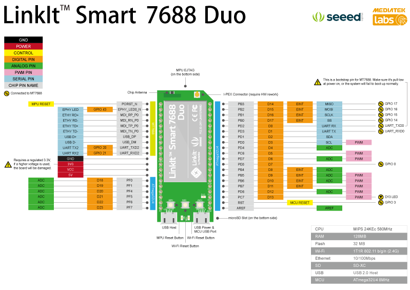 Linkit smart 7688 duo pinout mk2emr7fxj