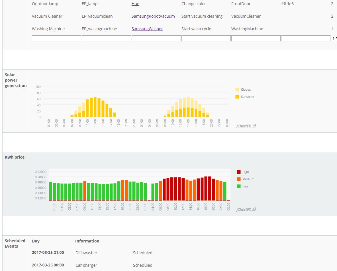 Detailed graphs are available through the webserver