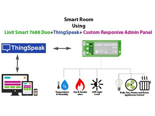 LinkIt™ Smart 7688 Smart Room