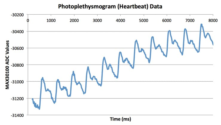 Reflectance photoplethysmograph data with the MAX30100 integrated heart rate and pulse oximeter circuit from Maxim Integrated.