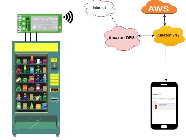 Smart Vendy - Power By MediaTek Smart 7688 Duo