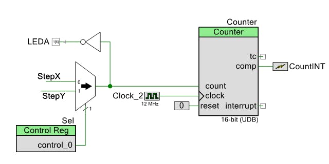 Stepper motor control hackster with a multiplexer we can select the motor steps command signal we want to read with a control register then with a counter block we can configure the ccuart Choice Image
