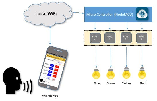 Voice Activated Control with Android and NodeMCU - Hackster io