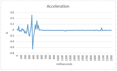 "Bean+ accelerometer data for car driving over 4"" bump  plotted using Excel."