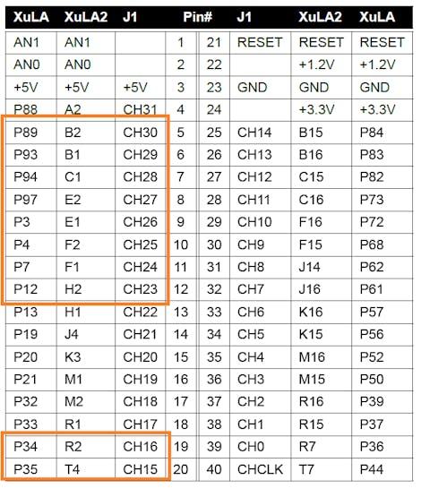 FPGA Pin Assignment