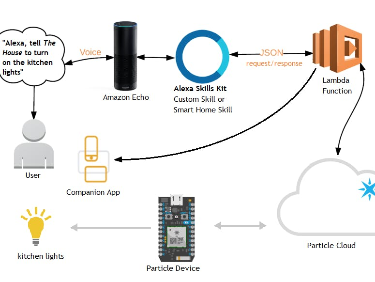 Amazon Alexa and Particle
