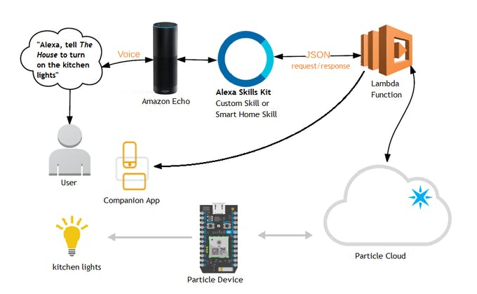 Amazon alexa and particle hackster first the user issues an utterance to the amazon echo device the device sends the audio to amazons alexa voice service which tokenizes the speech into publicscrutiny Image collections