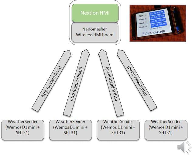 Multi-Location Weather Station - Arduino Project Hub