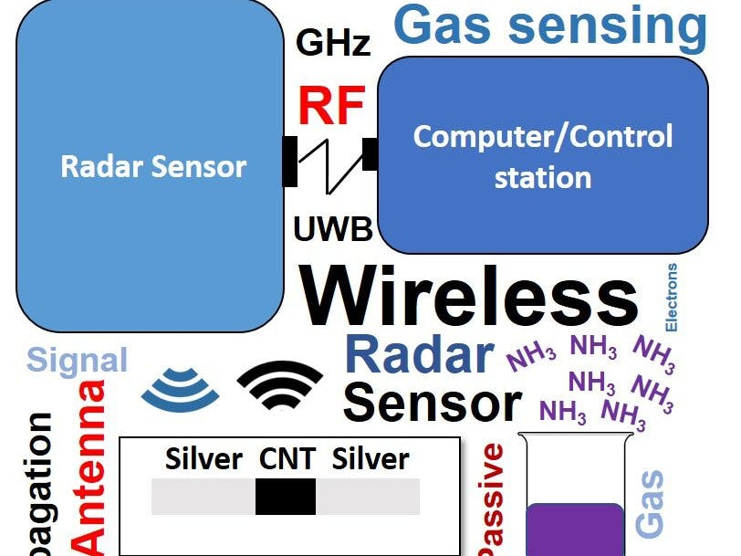 Walabot for Wireless Gas Sensing