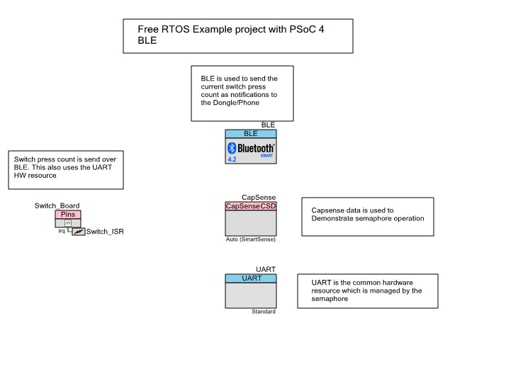 Free RTOS with PSoC 4 BLE