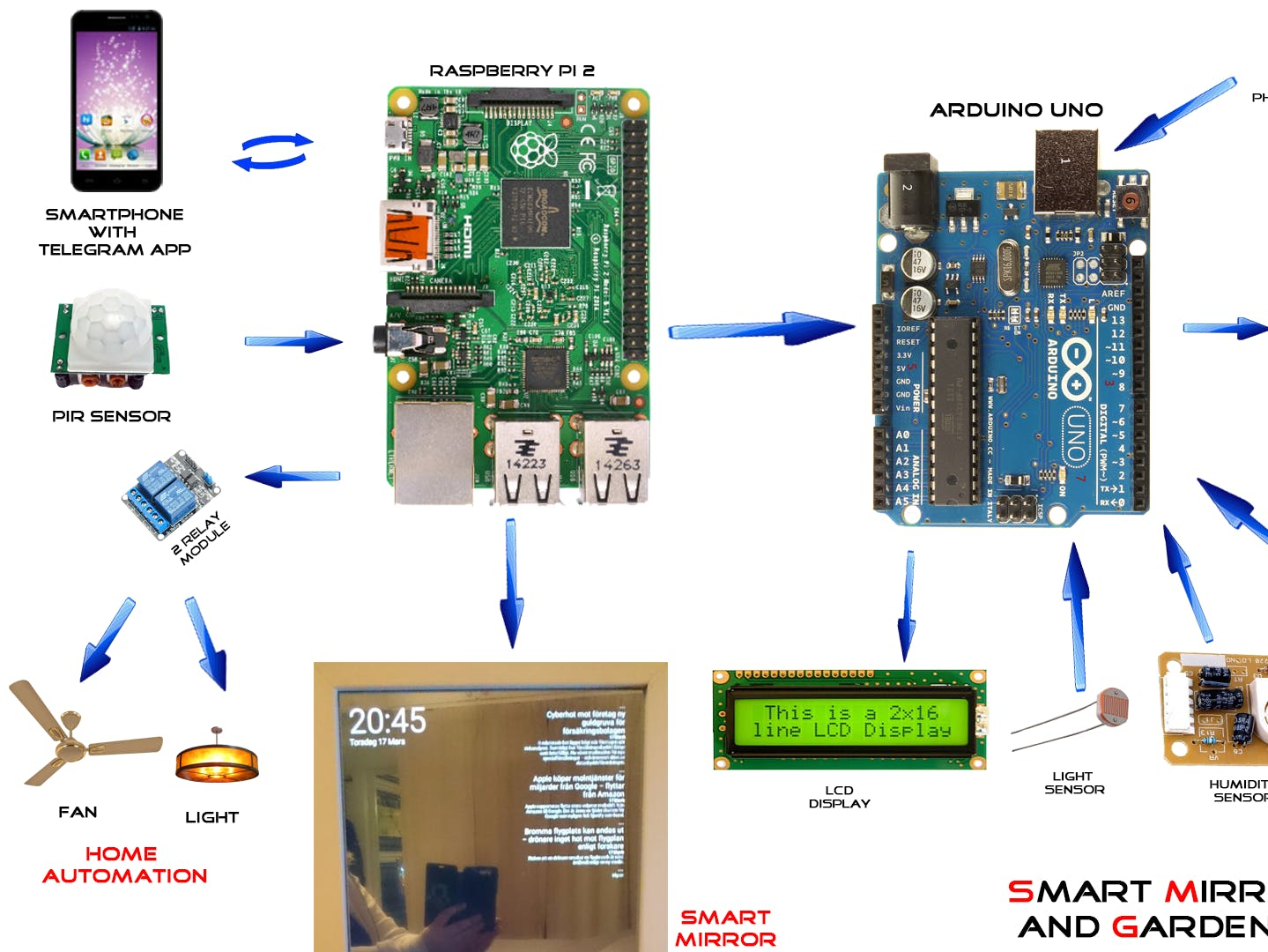 Smart Mirror with Home Automation using chats