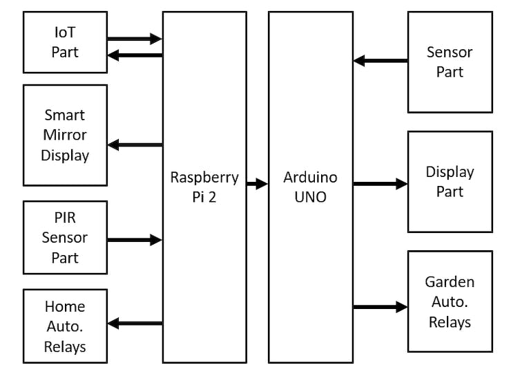 Block Diagram of Smart Mirror with Home Automation