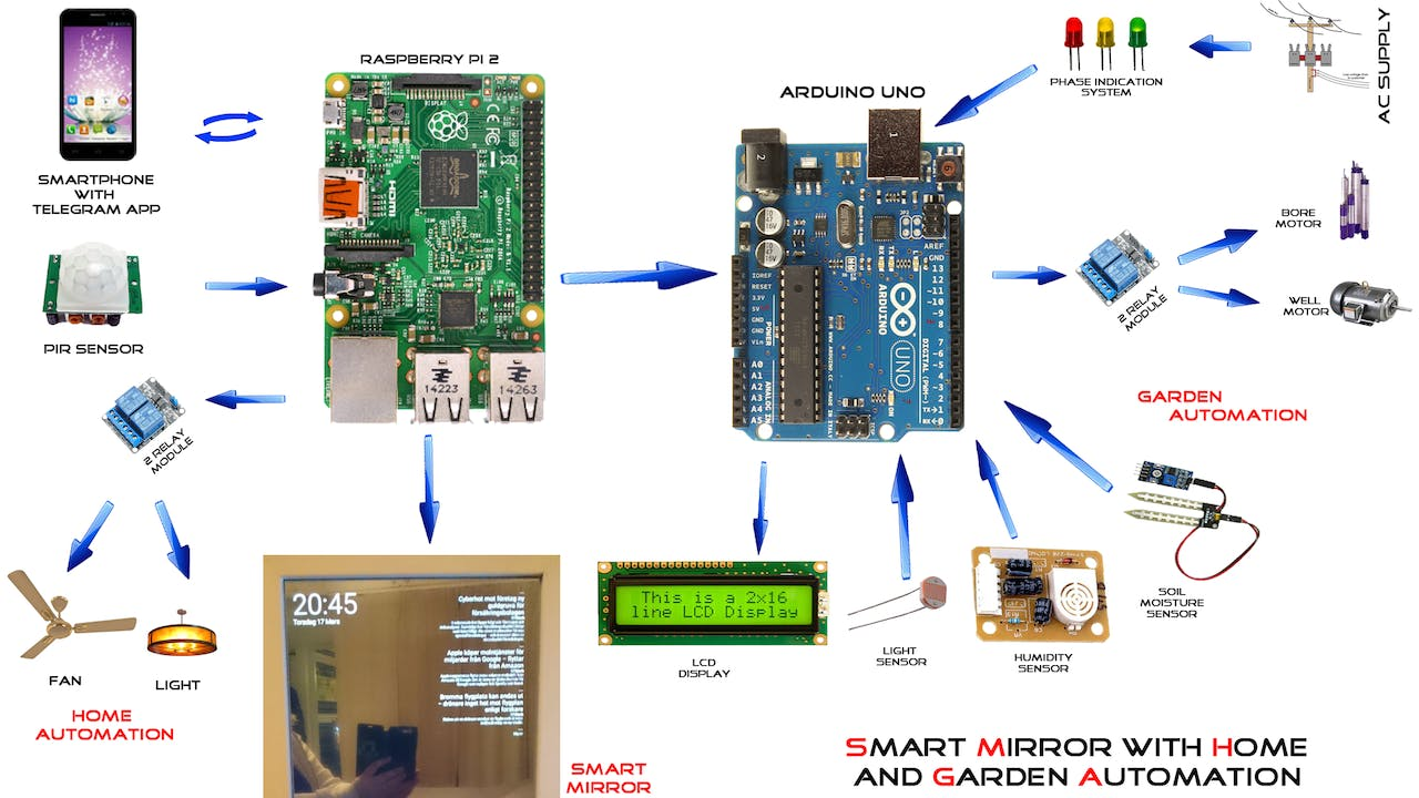 Smart Mirror With Home Automation Using Chats Can Use The Other Arduino Cards This Project For Beginners Good Luck