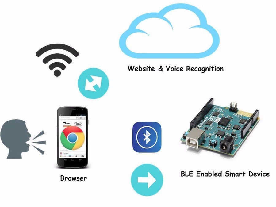 'Listen to Me' - Mobile Web Bluetooth and Voice Recognition