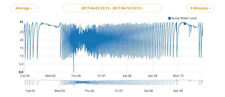 Sump Monitor Statistics (Rainy Season)