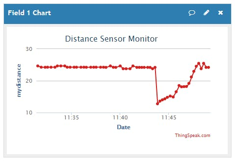 ThingSpeak graph of distance from the top of the container versus time