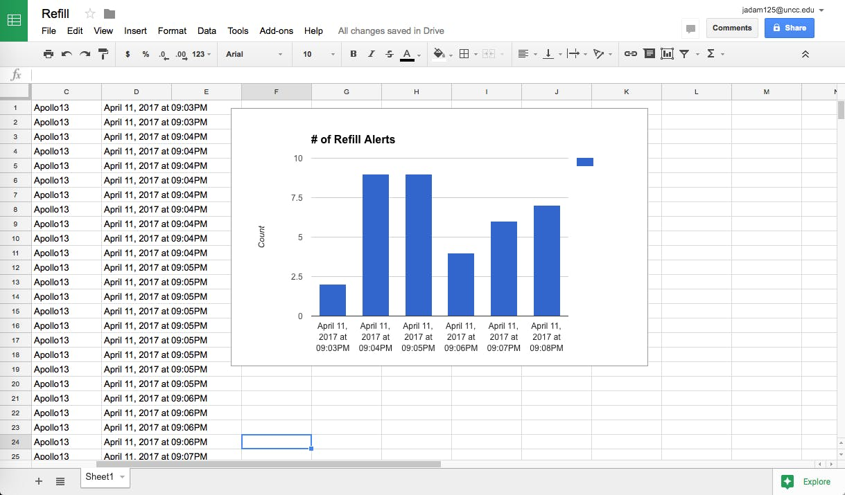 IFTTT published data to Google Sheets