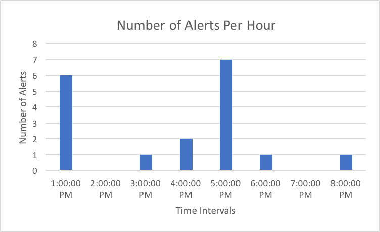 Number of Alerts Per Hour