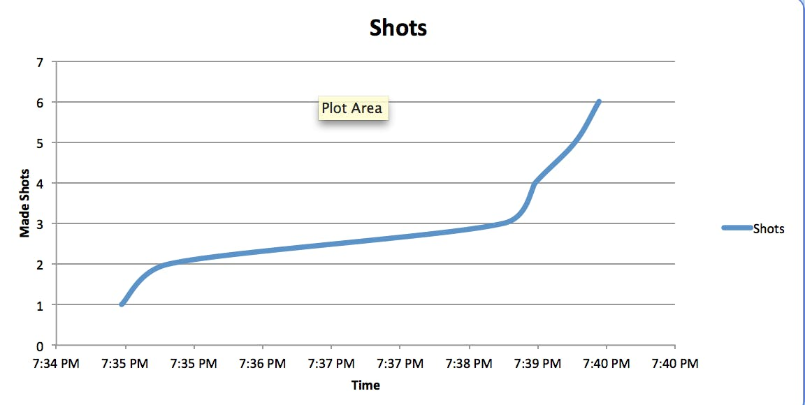 Total shots made over time