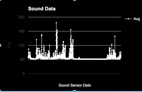 This is the sound data.