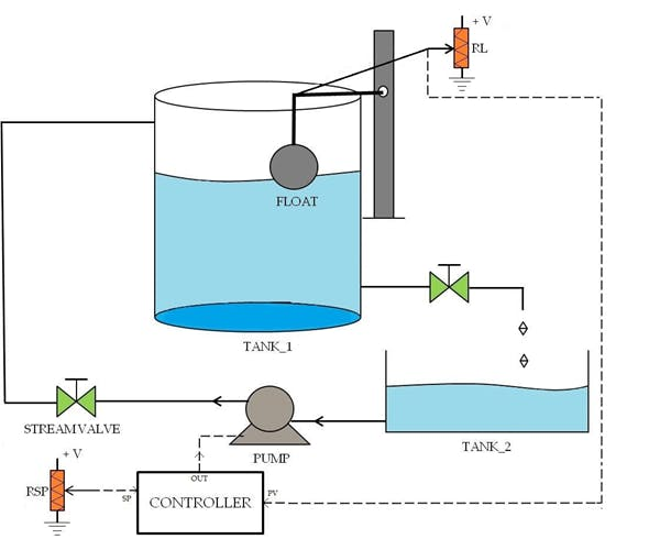 Fig. 1 - Diagram of the project