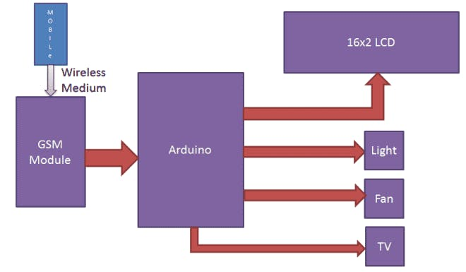 GSM based Home Automation - Arduino Project Hub