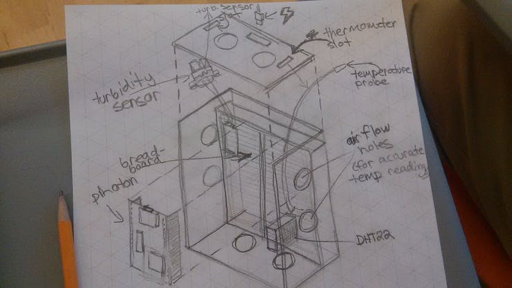 The initial diagram of the project.