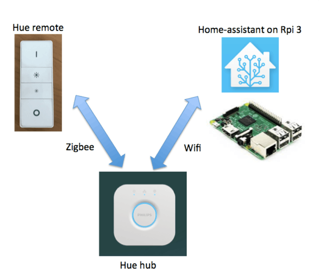 Figure 1. The Hue remote and Hub communicate using the Zigbee protocol, whilst the Hub and Home-assisatant communicate over Wifi using the Hue RESTful API.