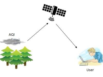 Tree G-Map