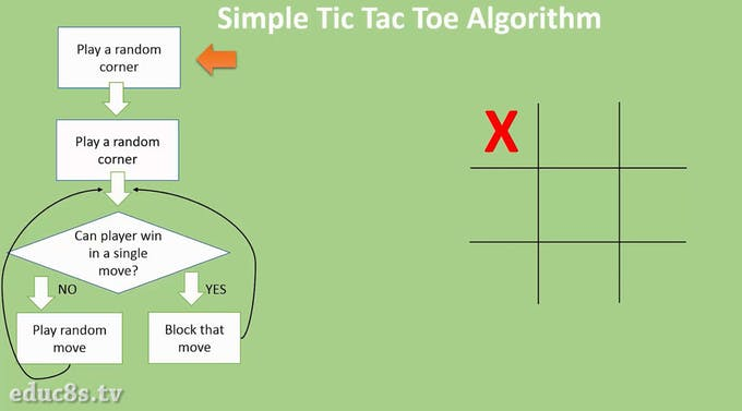 Simple Line Drawing Algorithm In C : Arduino touch tic tac toe game project hub