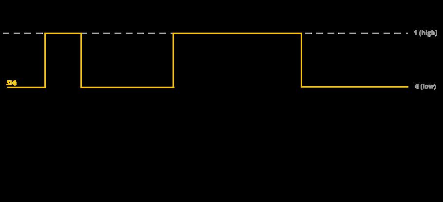 Grove ultrasonic ranger protocol signals qcmchekrbp