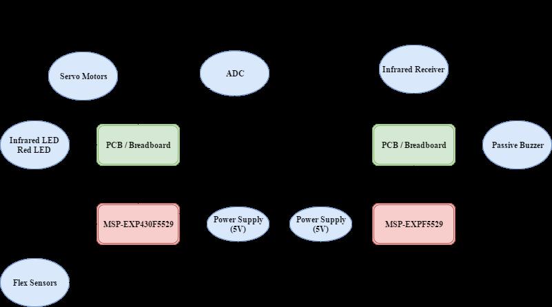 Embedded final project zmlbmcz380