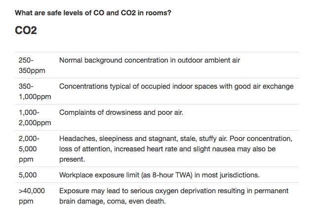 https://www.kane.co.uk/knowledge-centre/what-are-safe-levels-of-co-and-co2-in-rooms