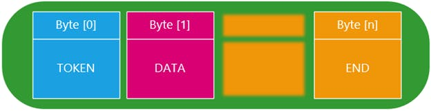 An example of a defined data structure of an array of 3 bytes