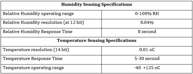 The SHT21 Sensing Specifications