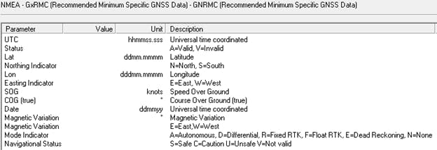 Data fields in the GxRMC message