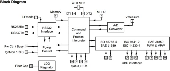 ELM327L Block Diagram and its supported protocols