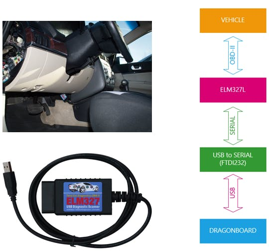 Connection diagram of the ELM327 USB Car Diagnostic Tool with DragonBoard and the OBD2 system