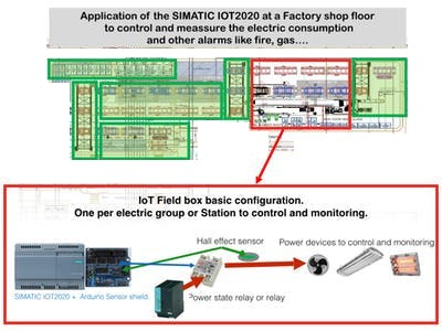 Control and monitoring of electric consumption in a Factory