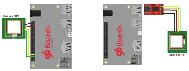 Possible connection diagram of DragonBoard and Ublox Neo-M8N GPS Module