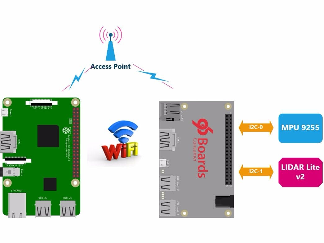 Using WiFi Communication (UDP Protocol) - Example 1