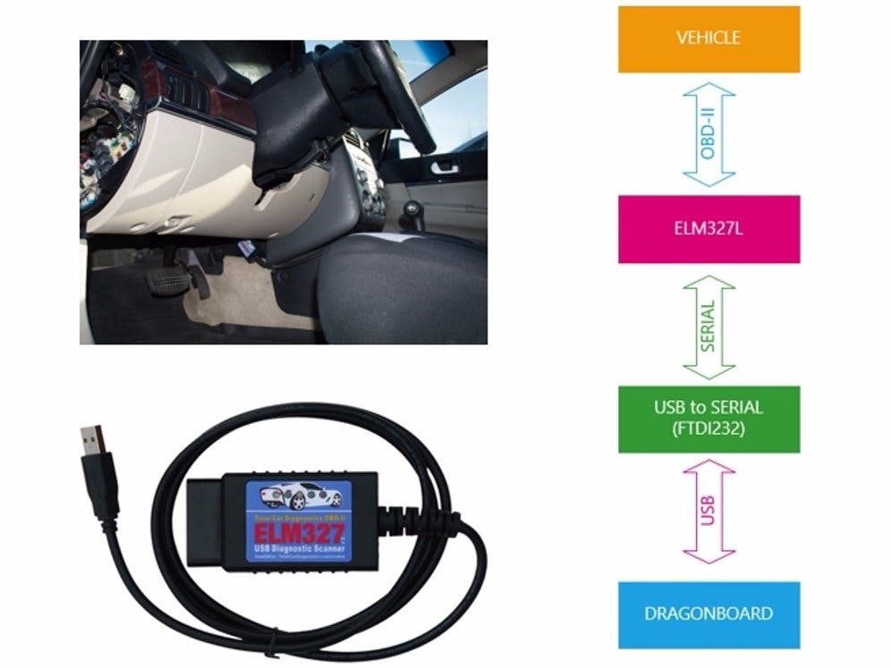 Communicating with OBD-2 (On-Board Diagnostics) Systems