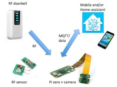 Pi Camera Doorbell with Notifications!