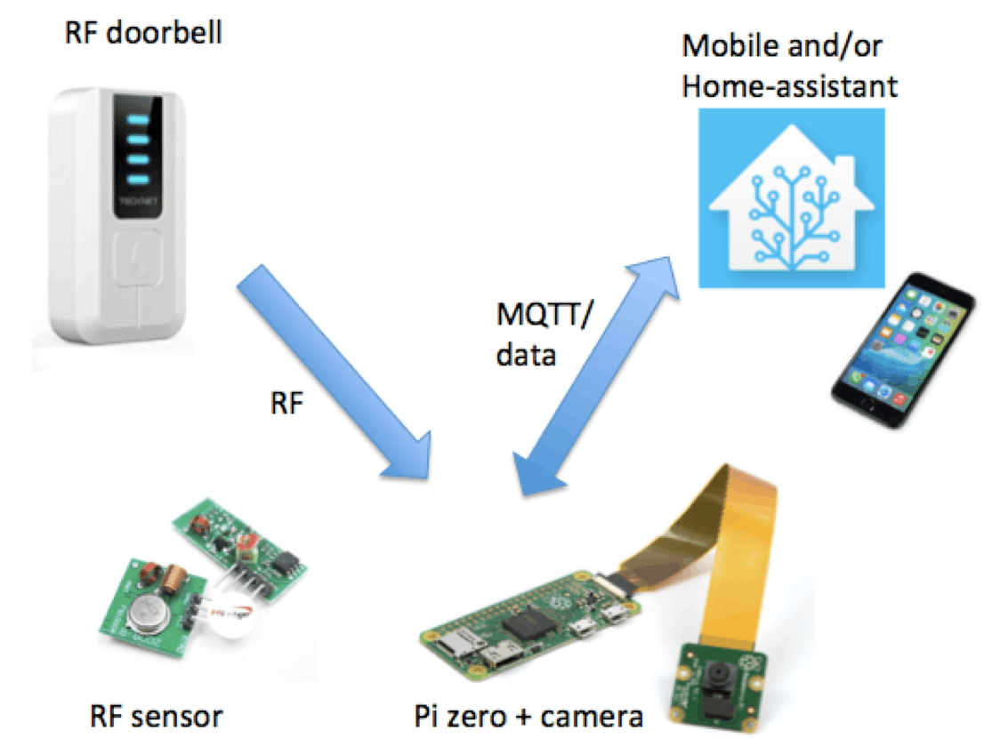 Figure 1. System overview.