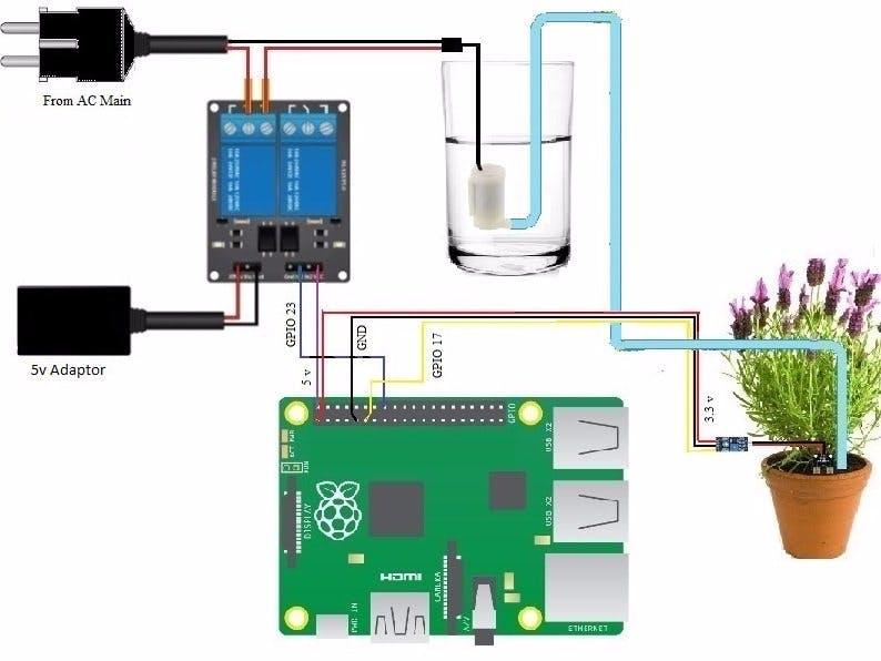 Smart Home Gardening System Using Raspberry Pi