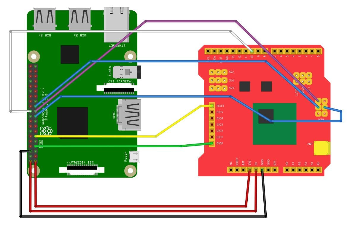Connecting a Dragino LoRa Shield to a Raspberry Pi
