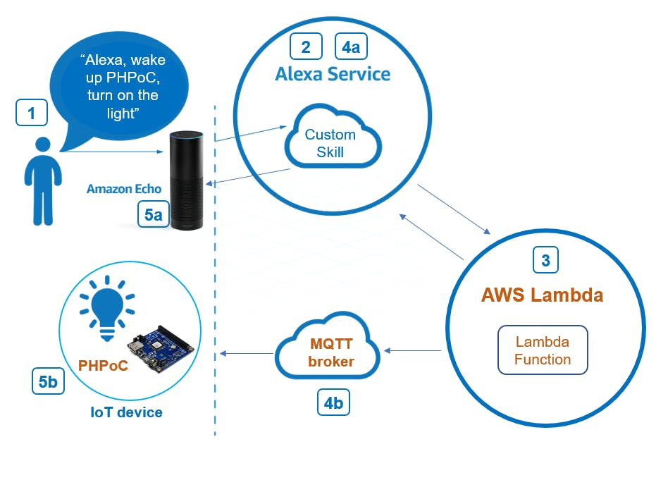 Amazon Echo – Control DIY IoT devices with PHPoC