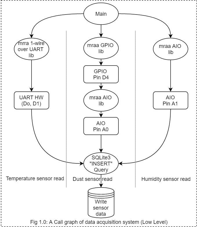 Data acquisition system call graph