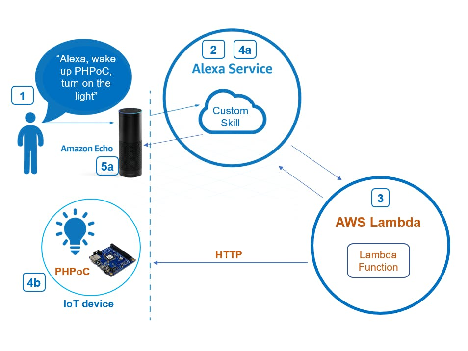 Amazon Echo – Control IoT devices via HTTP